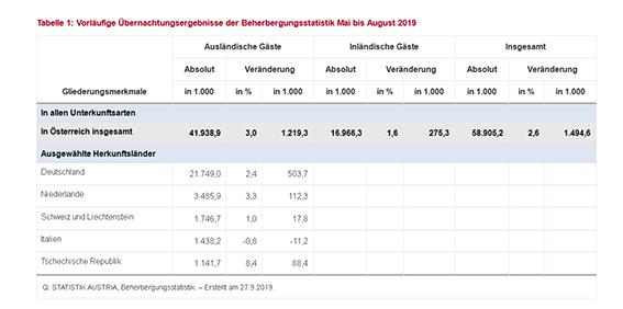 © Statistik Austria